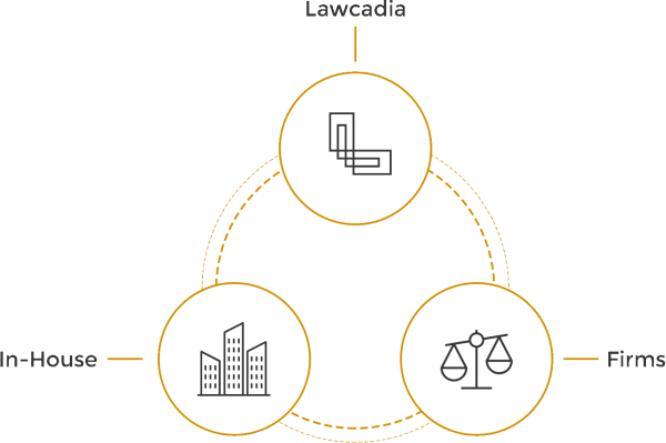 Lawcadia interfaces with in-house legal and law firms