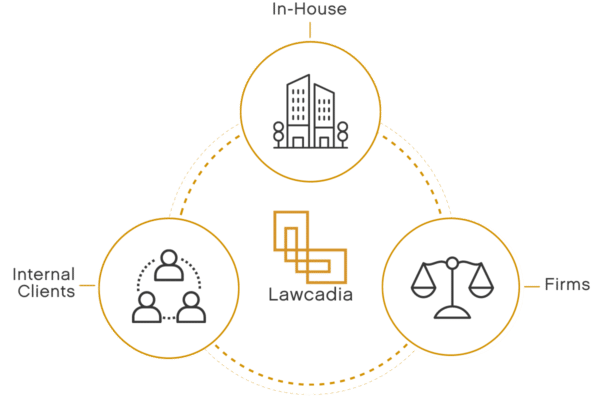 Lawcadia interfaces with in-house legal, internal clients and law firms
